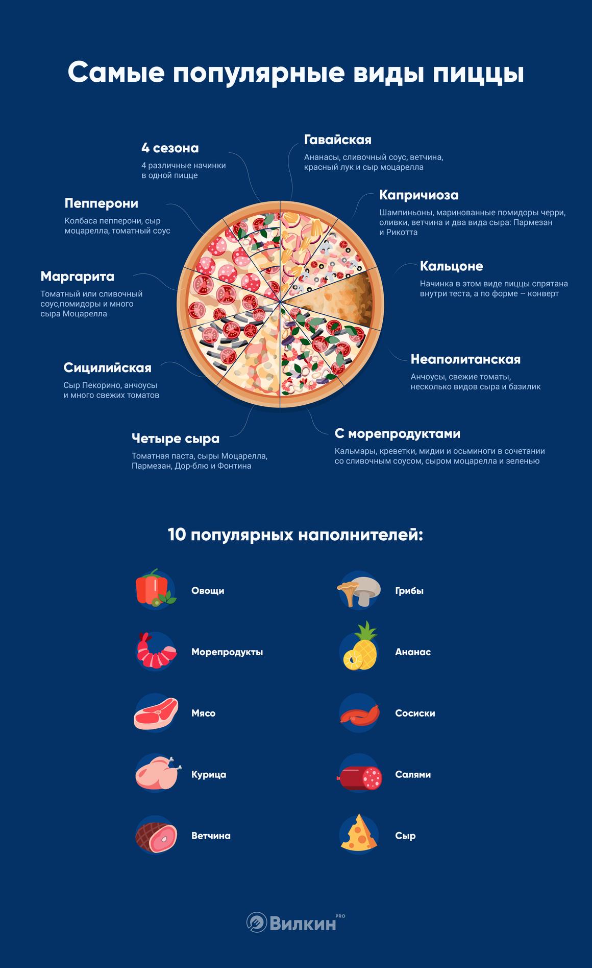 Самые популярные виды пиццы