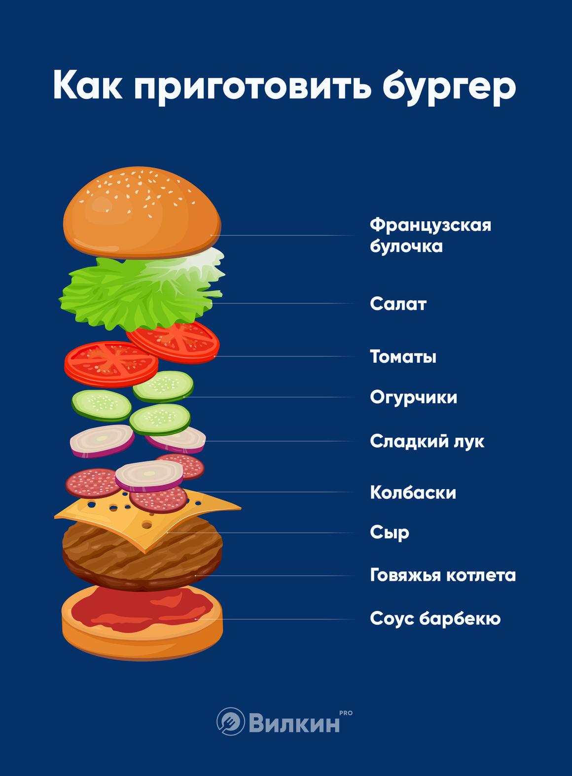 Из чего состоит бургер