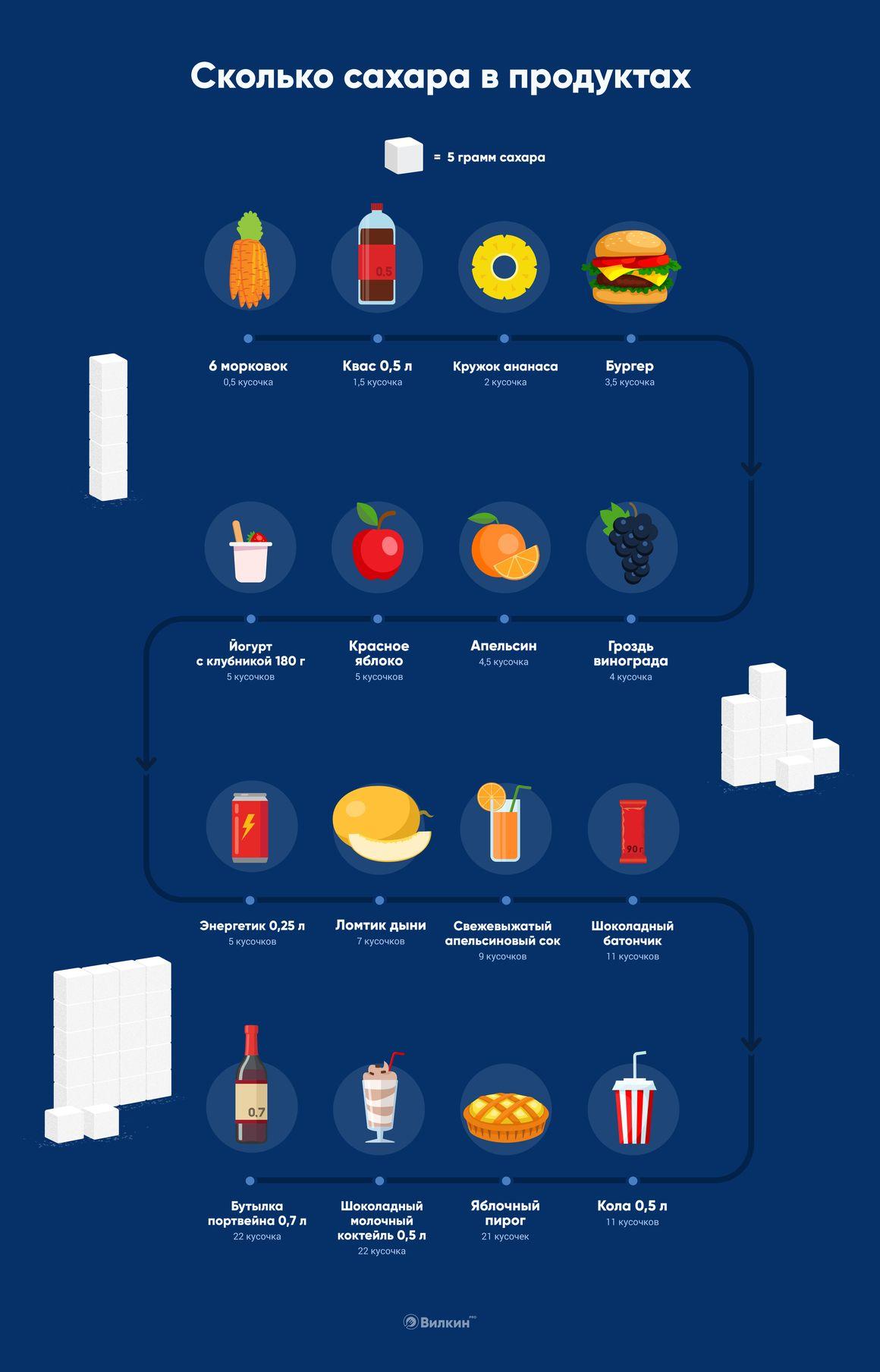 Сколько сахара в продуктах