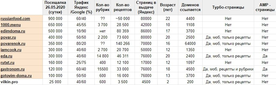 Анализ конкурентов